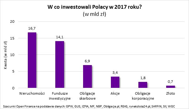 W 2017 roku Polacy zainwestowali 44 miliardy