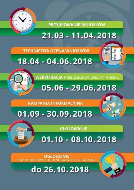 Ostatnie dni na składanie wniosków LBO 2019