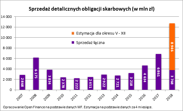 Minister sprzedaje obligację oprocentowaną na ponad 12 000%